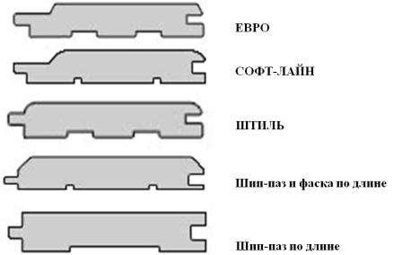 Возможности монтажа деревянных панелей