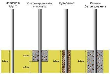 У многих появляется вопрос: для чего нужно бетонировать столбы? Сейчас мы вам ответим.