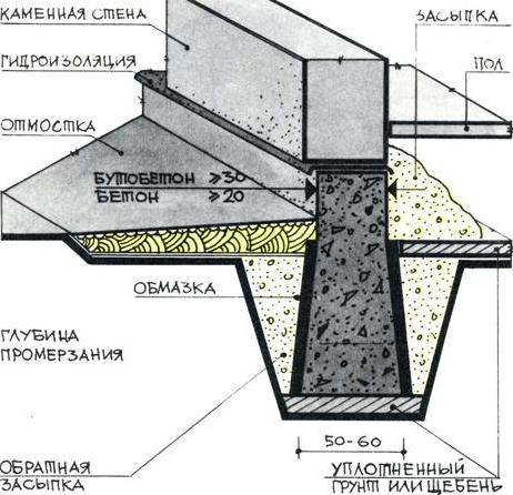 фундамент гаража при строительстве своими руками