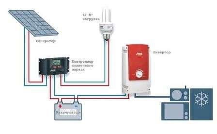 Автономные системы снабжены аккумуляторными батареями, что позволяет иметь бесперебойное электроснабжение в период недостатка солнечного света.