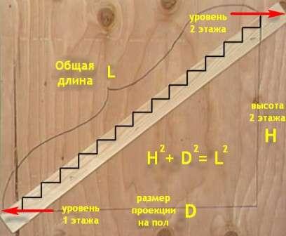 Длина марша (прямая, соединяющая первую и последнюю ступени) вычисляется по общеизвестной формуле нахождения гипотенузы: с² = а² + в², где «а» — длина по полу, «в» — высота.