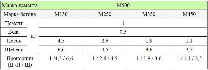 характеристики бетонов таблица