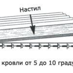 Как правильно покрыть крышу ондулином: инструкции по монтажу, технология укладки, способы крепления, советы, правила, рекомендации — кровля из ондулина своими руками