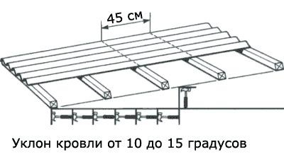 Как правильно покрыть крышу ондулином: инструкции по монтажу, технология укладки, способы крепления, советы, правила, рекомендации - кровля из ондулина своими руками