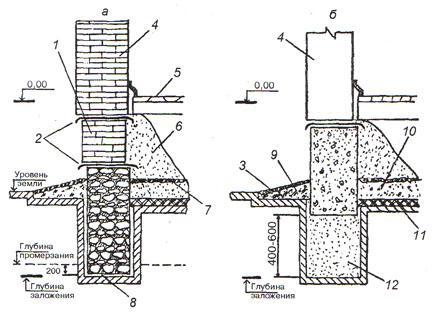 Как сделать фундамент для бани своими руками: столбчатый, ленточный — выбираем какой лучше