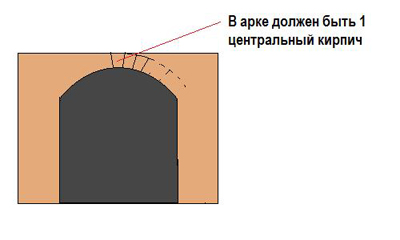 Как сделать уличный кирпичный камин-мангал и площадку для шашлыка на даче своими руками: строительство стационарного мангала из кирпича, кладка - пошаговая инструкция, советы, рекомендации