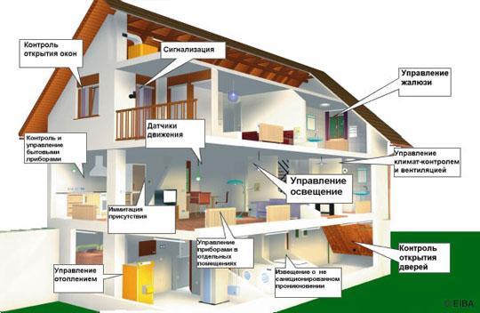 Как смонтировать электрику взагородном доме