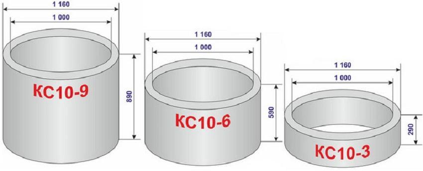 Классификация ЖБ колец