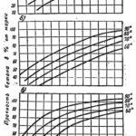 Расчет состава бетона