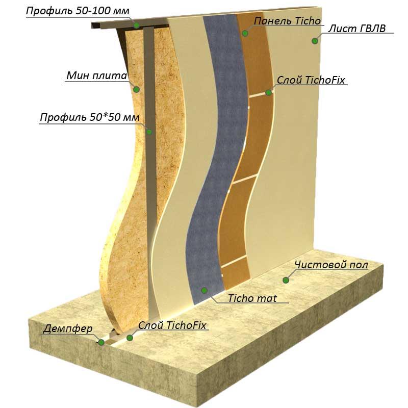 Как происходит монтаж шумоизоляционных материалов в квартире?