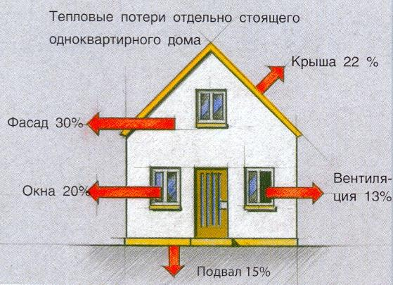 Секреты правильного утепления дома