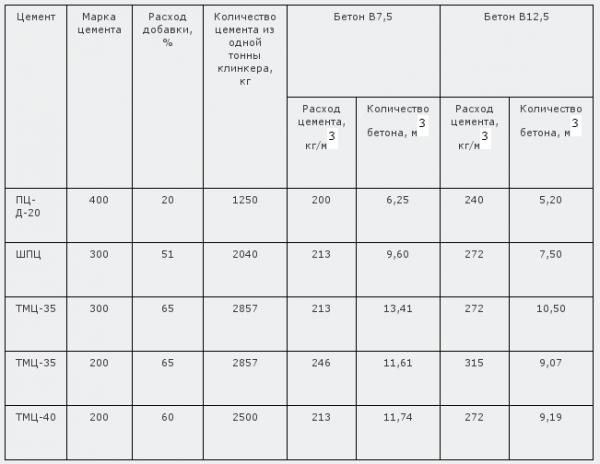 Таблица 1. Расходы ТМЦ. Потребительские ресурсы бетонов