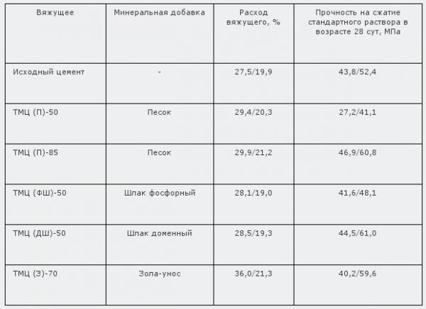 Таблица 2. Свойства исходных цементов. Бетоны на основе ТМЦ