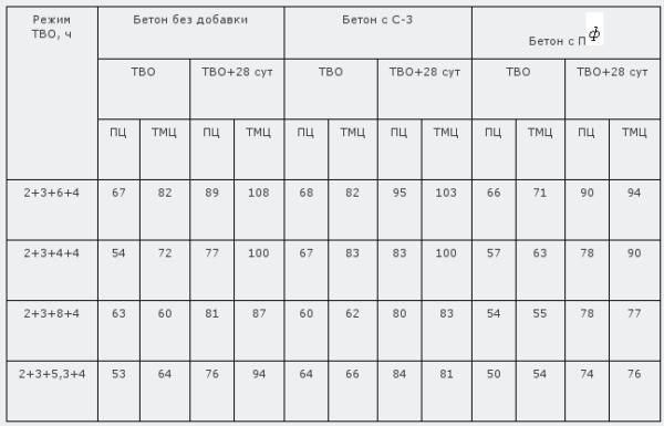 Таблица 3. Сравнение различных бетонов на ТМЦ с учетом разных режимов ТВО