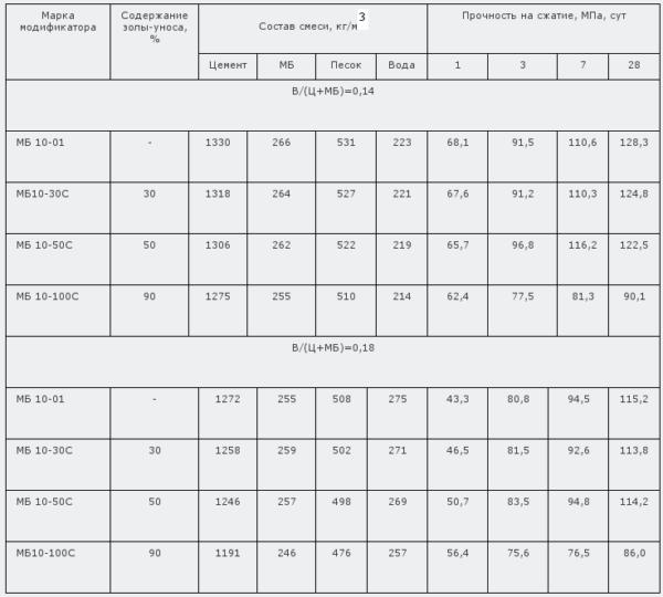 Таблица 4. Характеристики бетона с использованием модификаторов