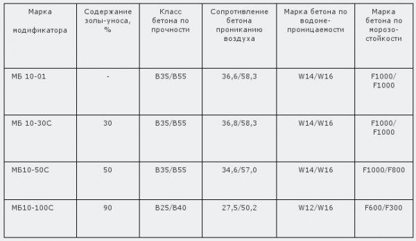 Таблица 5. Марки бетона в зависимости от модификаторов